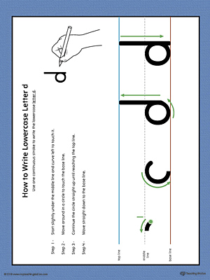 How to Write Lowercase Letter D Printable Poster (Color)