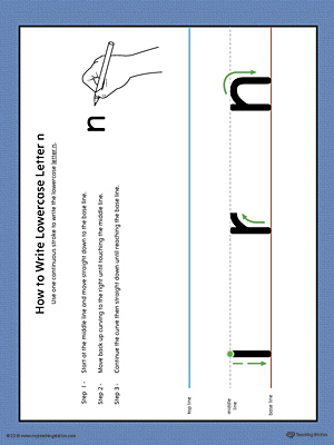 How to Write Lowercase Letter N Printable Poster (Color)