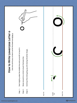 How to Write Lowercase Letter O Printable Poster (Color)