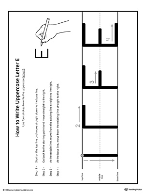 How to Write Uppercase Letter E Printable Poster