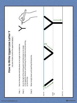 How to Write Uppercase Letter Y Printable Poster (Color)