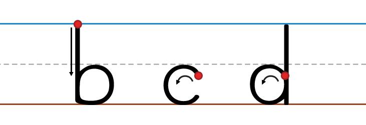 B-C-D Letter Formation